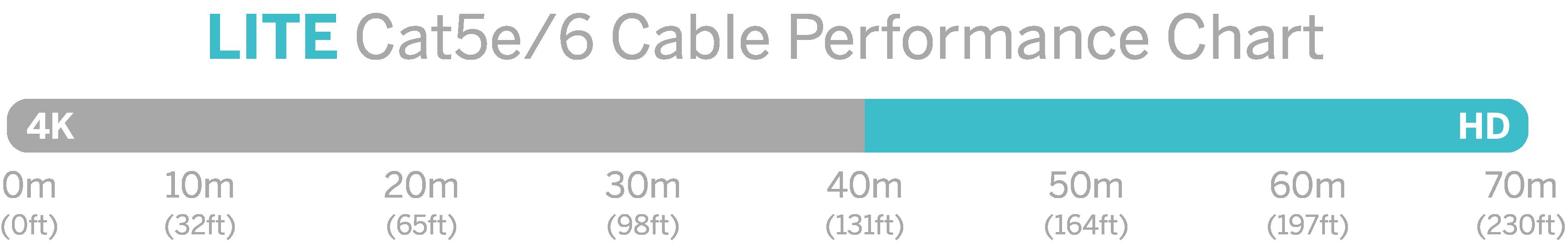 HDBaseT Lite 70m at 1080p, 40m at 4K